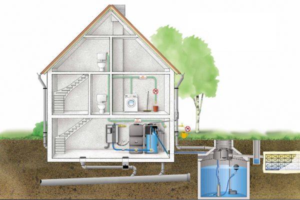 bespaar gratis met regenwaterrecuperatie
